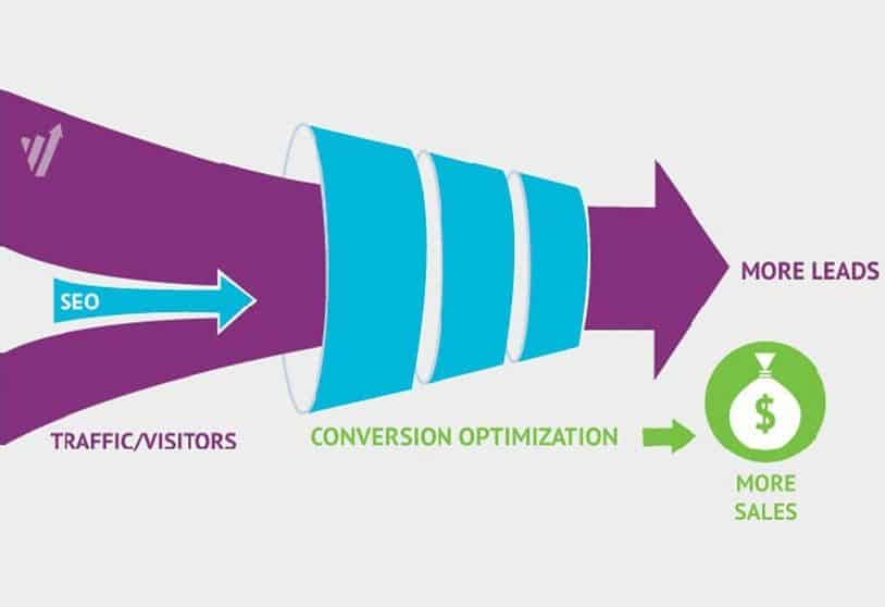 eCommerce Strategy = Traffic and Conversion - B2C Marketing Explained 1