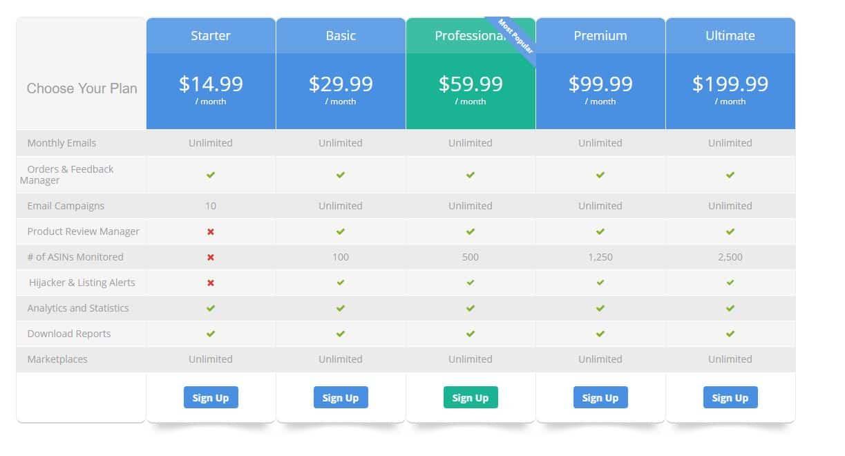 Email Automation for Seller Central: Feedback Genius vs Helium 10 vs Feedback Whiz vs FeedbackZ 2