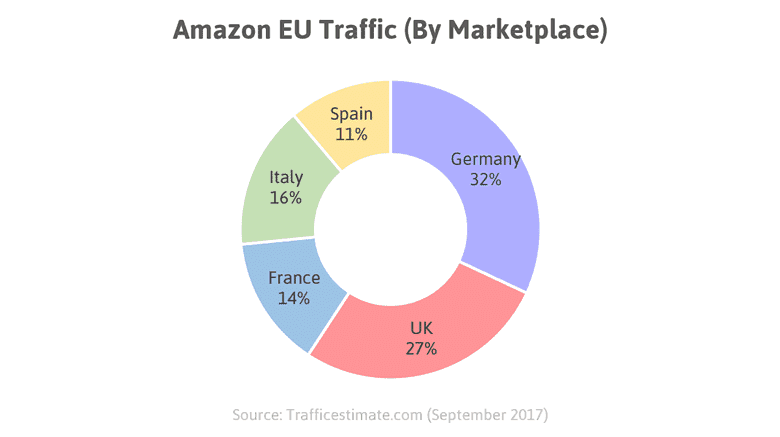 How to Launch Amazon Products in Amazon Europe in 2019 2
