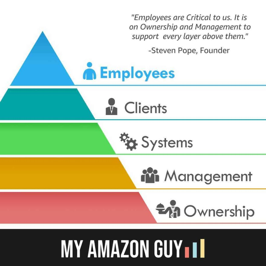 Employees come first, then clients, then systems/management, and finally ownership serves everyone above