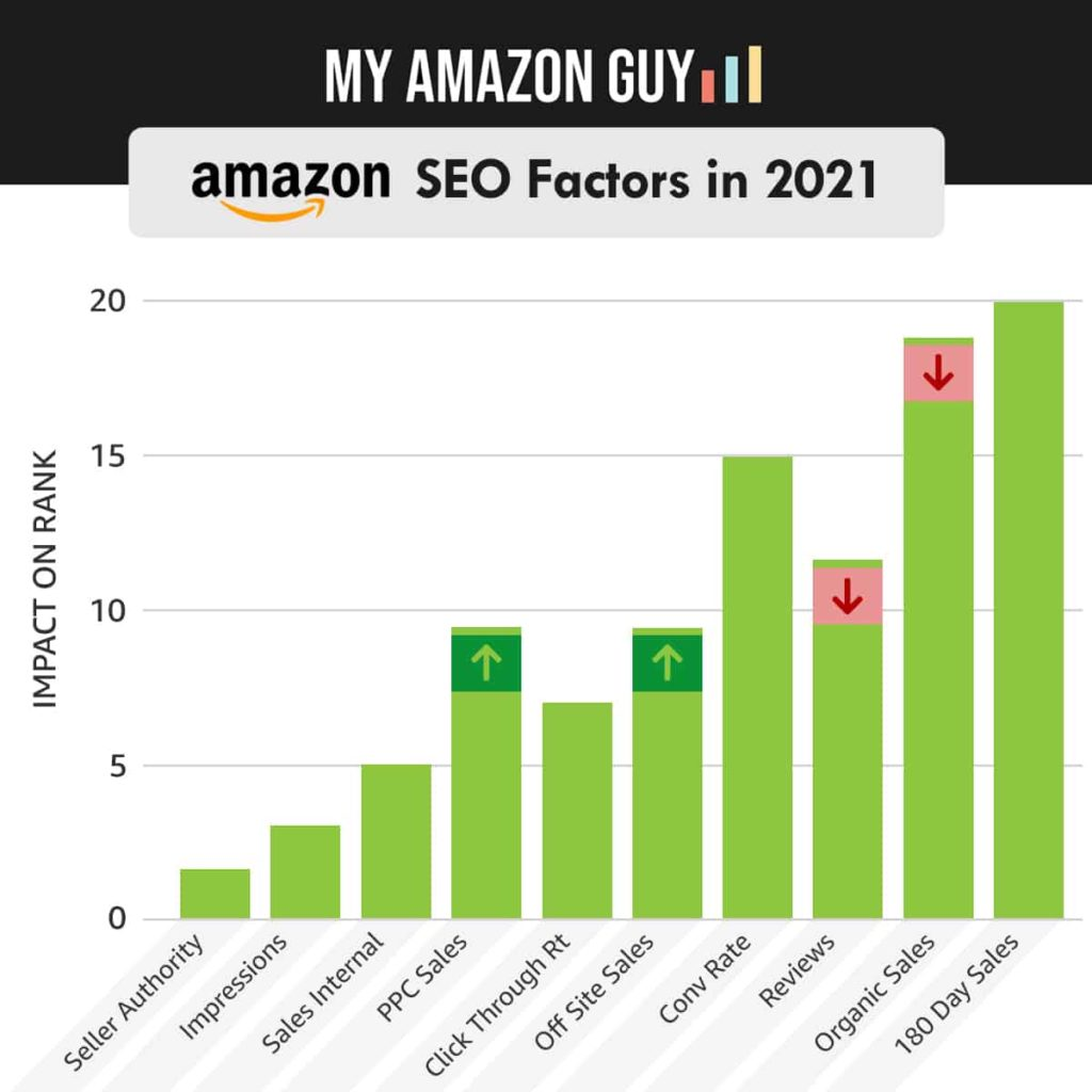 Amazon SEO Patch notes